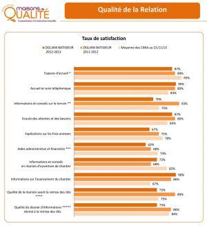maison-qualite-bilan-2013-1