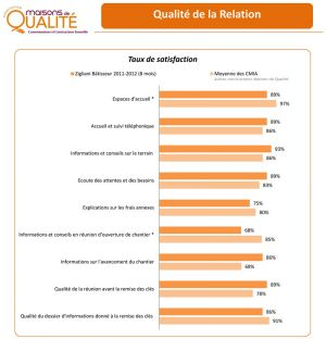 maison-qualite-bilan-2012-1