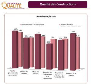 maison-qualite-bilan-2012-2